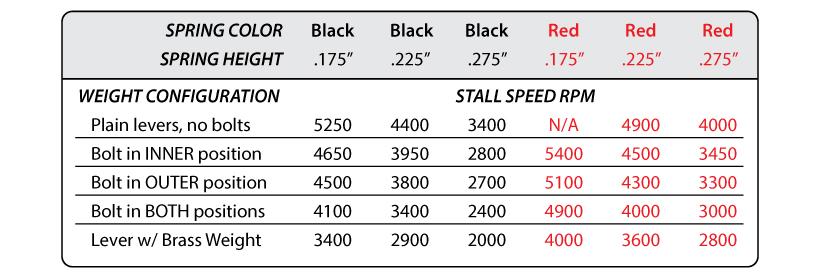 1 Disc 6 Spring, 2800 RPM, 098-161R, WKA Rookie - Buller
